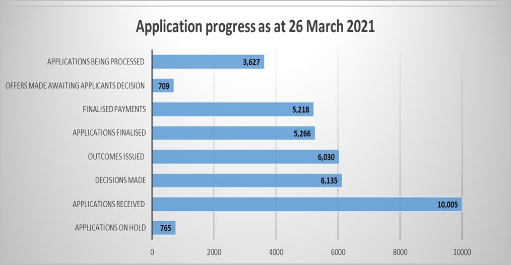 Application progress as at 26 March 2021 - see below