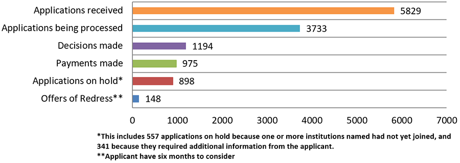 Application progress as at 3 January 2020. Had received over 5,829 applications. Made 1,194 decisions, including 975 payments totalling over $79.3 million. Made 148 offers of redress, which applicants have six months to consider. Was processing 3,733 applications. Had 898 applications on hold, including 557 because one or more institutions named had not yet joined and about 341 because they required additional information from the applicant.